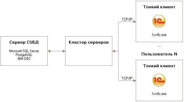Автоматизация полиграфических предприятий, программа для типографий 1С:Полиграфия 8 Тонкий клиент