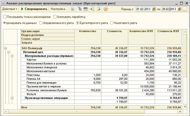 Бухгалтерский учет и анализ затрат на оказание услуг обязанности бухгалтера у ип