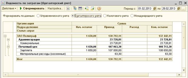 Бухгалтерский учет и анализ затрат на оказание услуг ит аутсорсинг киров